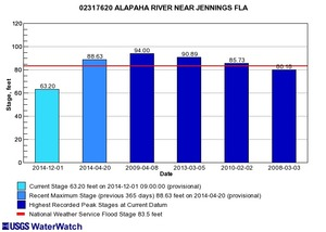 300x214 Jennings, FL 02317620, in Alapaha River gauge heights over time, by John S. Quarterman, for WWALS.net, 1 December 2014