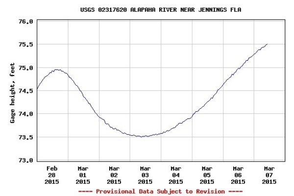 600x400 7 days Jennings levels, in Alapaha River Levels and Precipitation, by USGS, for WWALS.net, 7 March 2015