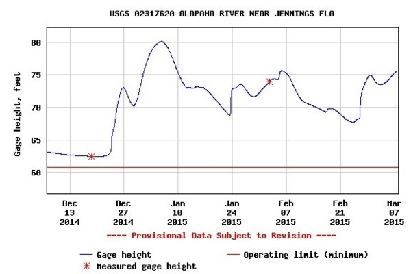 600x400 90 days Jennings levels, in Alapaha River Levels and Precipitation, by USGS, for WWALS.net, 7 March 2015