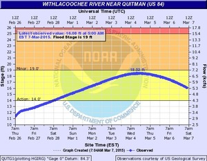 300x233 Qutg1 Hg US 84, in Withlacoochee River Gauges, by NWS, for WWALS.net, 7 March 2015