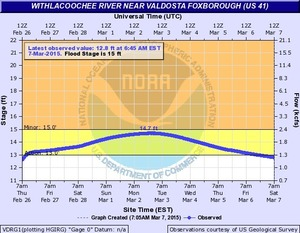 300x233 Vdrg1 Hg US 41, in Withlacoochee River Gauges, by NWS, for WWALS.net, 7 March 2015