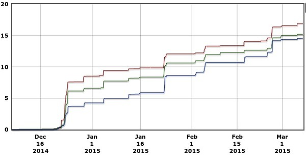 600x308 90 days Precipitation Graph, in Alapaha River Levels and Precipitation, by USGS, for WWALS.net, 7 March 2015