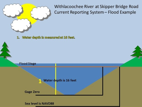 Current Reporting System: Withlacoochee River at Skipper Bridge