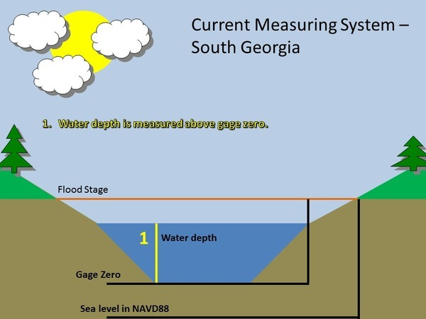 Current Measuring System: South Georgia