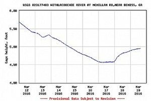USGS 023177483 Skipper Bridge Withlacoochee River
