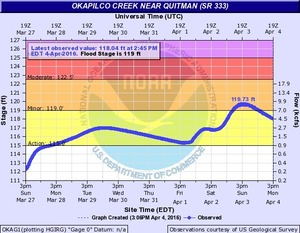 Quitman, Okapilco Creek