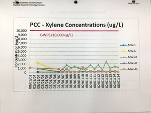 PCC - Xylene Concentrations (ug/L)