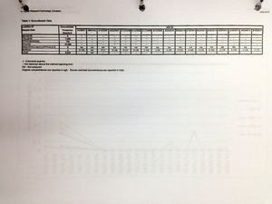 Table 1: Groundwater data