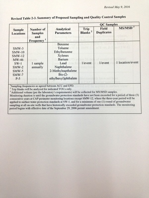 Revised Table 2-3... Sampling and Quality Control Samples