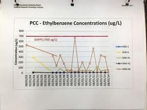 PCC - Ethylbenzene Concentrations (ug/L)