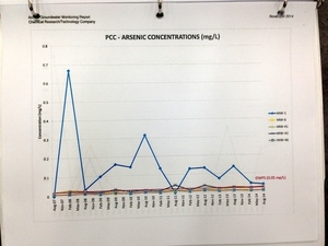 PCC - Arsenic Concentrations (ug/L)