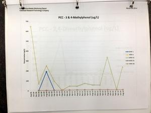 PCC - 3 & 4-Methylphenol (ug/L)