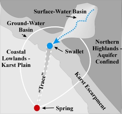 Fig. 09_1: Basin, Swallet, Trace, Spring