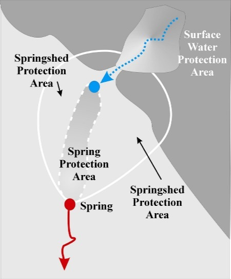 Fig. 10_1: Spring Protection Area