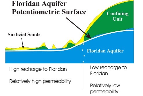 Fig. 13_1: Floridan Aquifer Potentiometric Surface