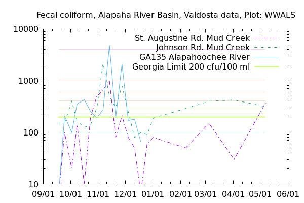 [Fecal Coliform Graph, Alapaha River Basin]