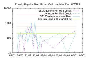 [E. coli Graph, Alapaha River Basin]