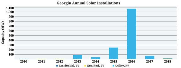 [Georgia solar, 2010 - Q4 2018]