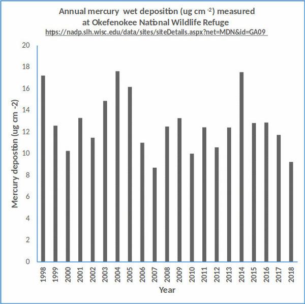 [Annual mercury deposition OKNWR]