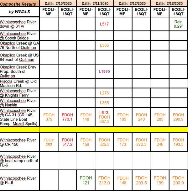 [2020-02-13--fl-loco-wq-results]