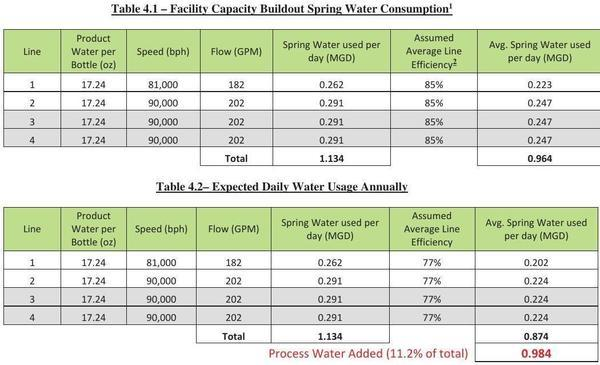 [Table 4.1 - Facility Capacity Buildout Spring Water Consumption]