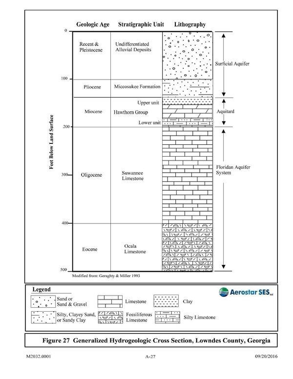 [Figure 27 Generalized Hydrogeologic Cross Section, Lowndes County, Georgia]