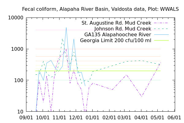 [Fecal Coliform Graph, Alapaha River Basin]