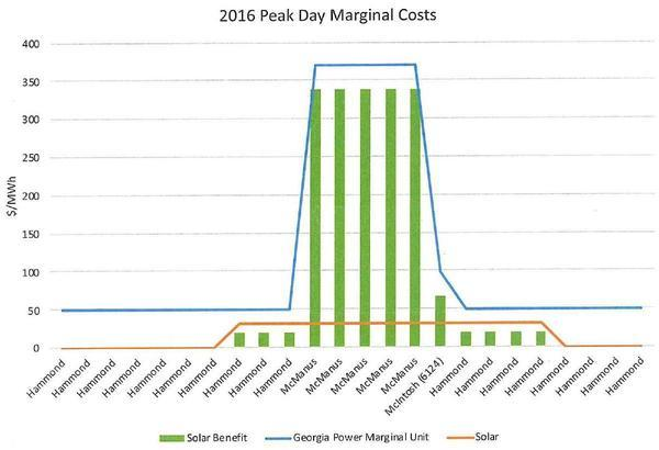 [2016 Peak Day Marginal Costs]