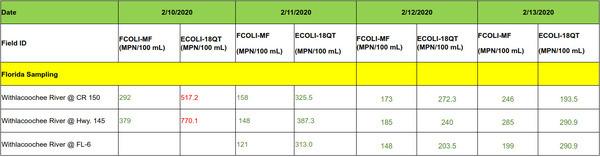 [2020-02-13--fl-wq-results]