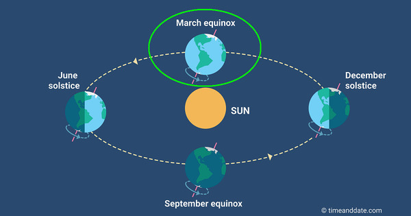 [Spring Equinox --TimeandDate.com]