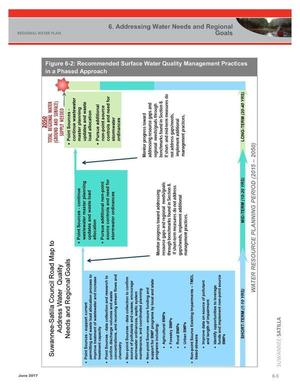 [Figure 6-2: Recommended Surface Water Availability Management Practices]
