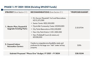 [Phase 1: FY 2021-2024 (Existing SPLOST Funds)]