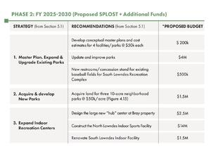 [Phase 2: FY 2025-2030 (Proposed SPLOST + Additional Funds)]