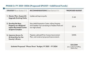 [Phase 3: FY 2031-2036 (Proposed SPLOST + Additional Funds)]