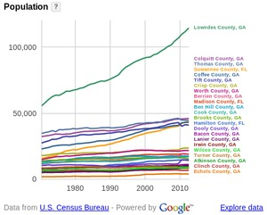 300x241 WWALS Counties population, in WWALS counties and cities, by John S. Quarterman, for WWALS.net, 24 August 2014