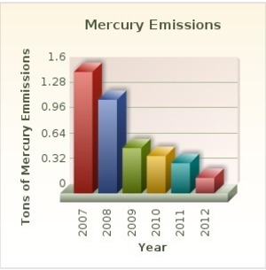 300x305 Mercury, in Improving Air Quality in Georgia, by Georgia Power, 30 June 2015