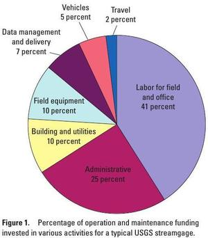 300x342 Pie: Percentages of funding in various activities, in Streamgage Operation and Maintenance Cost Evaluation, by U.S. Geological Survey, for WWALS.net, 1 June 2010